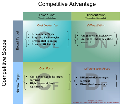 macroscale research group competitive insights